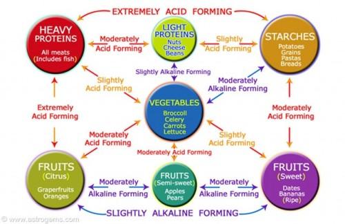 Acid Food List Cancer