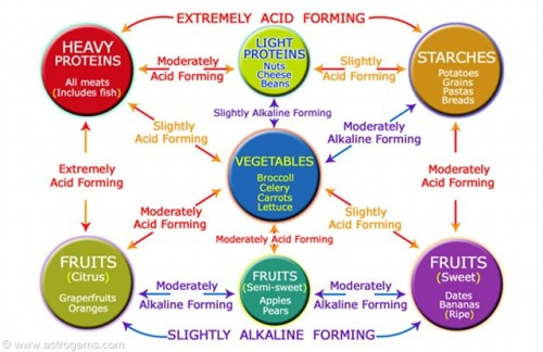 ph food chart