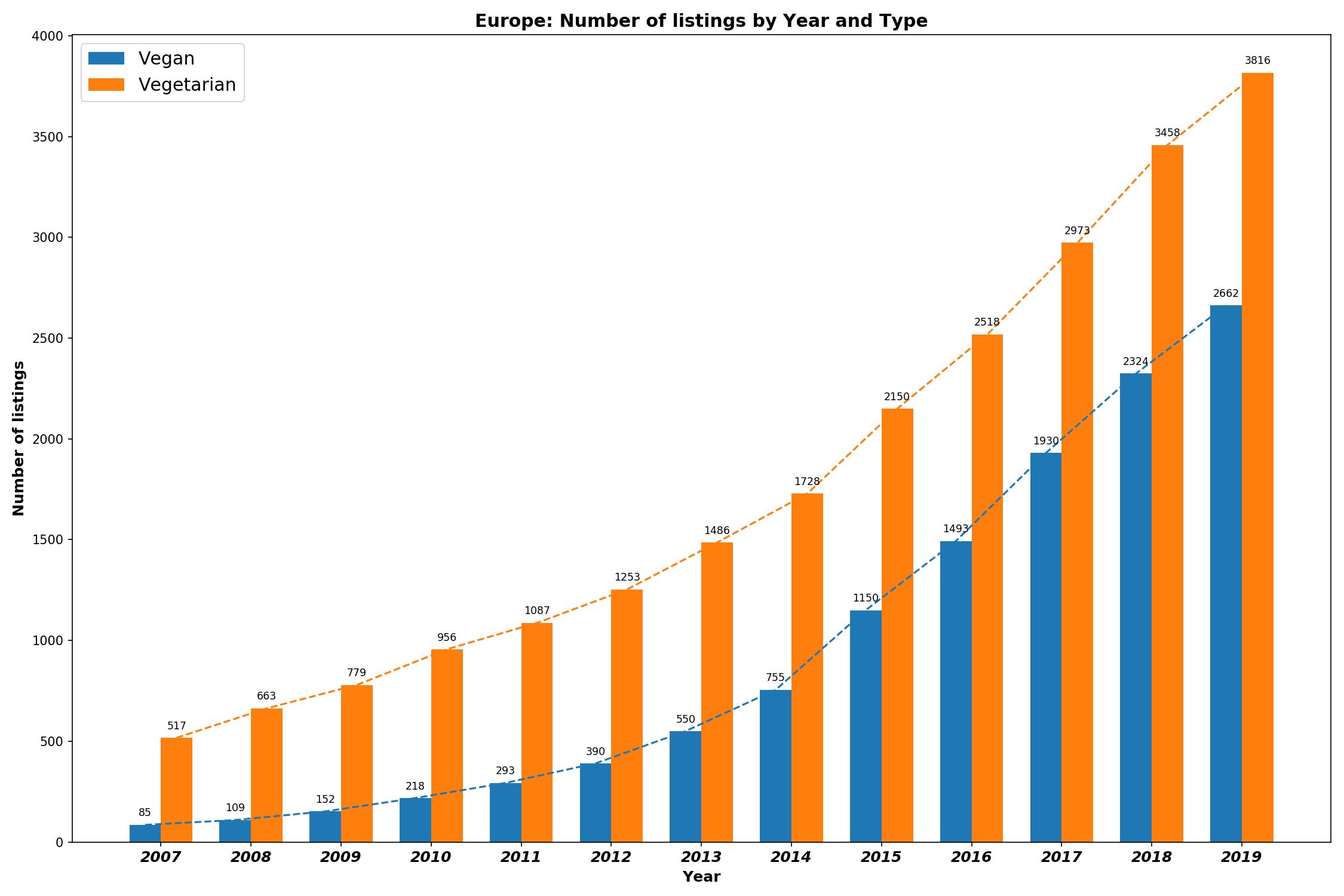 Growth Of Vegan Restaurants In Europe